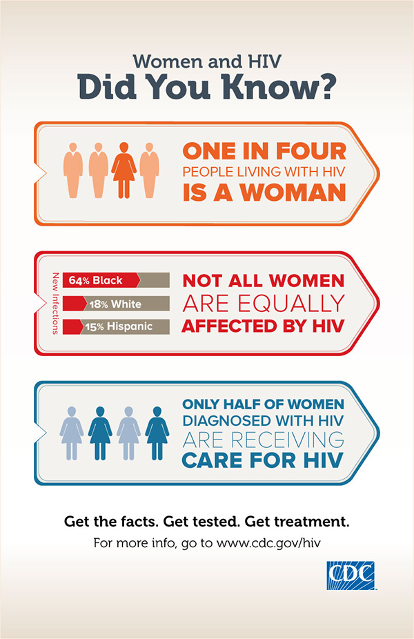 women HIV infographic